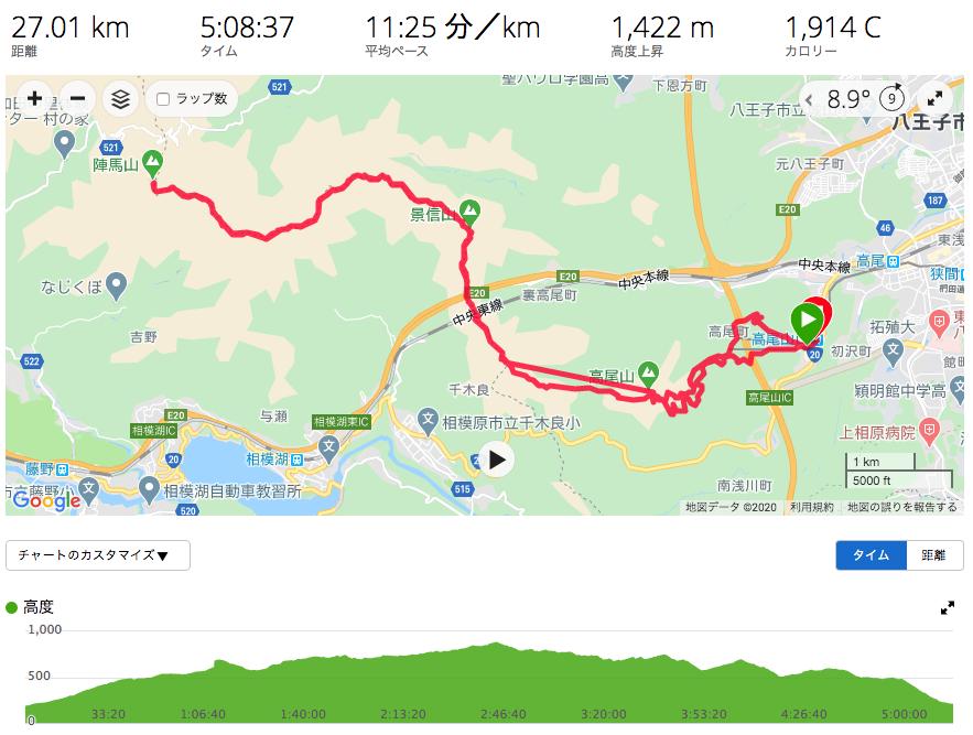 高尾山から陣馬山の冬の縦走往復ピストン ブロクで完走レポート(約5時間かかりました)