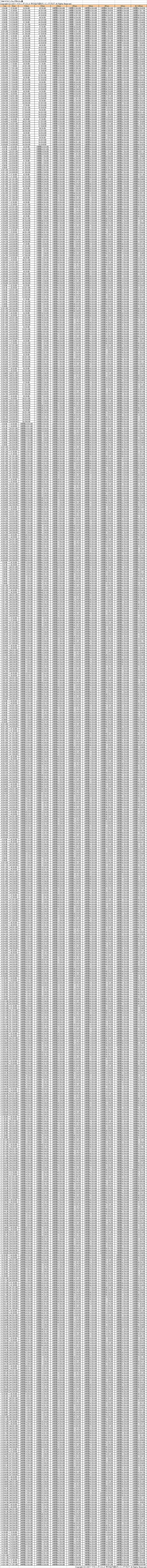 フルマラソン ラップタイム・スプリットタイム ペース表