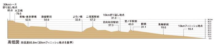 青梅マラソン_コース高低差